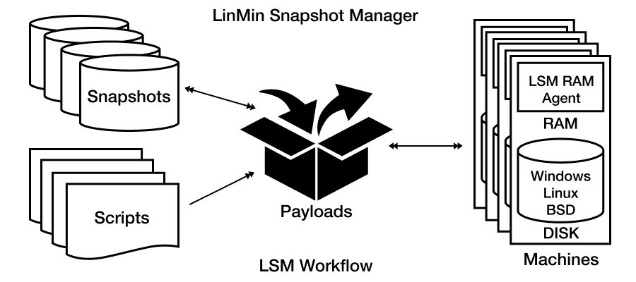 LinMin Snapshot Manager lets you manage Physical Systems as if they were virtual machines
